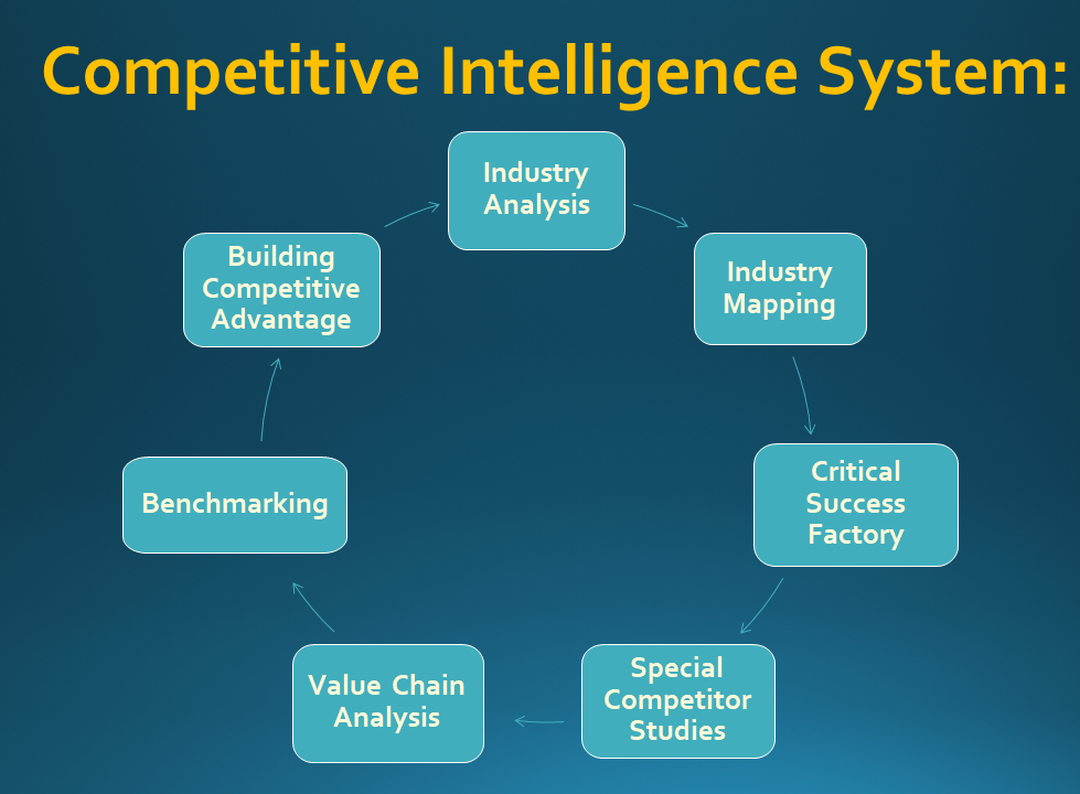 Competitive Intelligence System